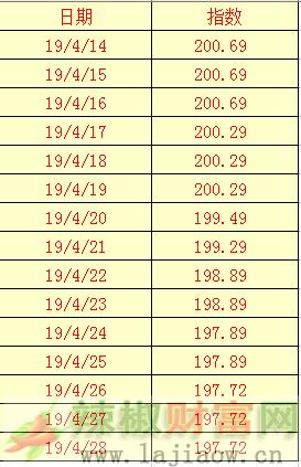 2019年4月28日辣椒干(三樱椒)日价格指数表