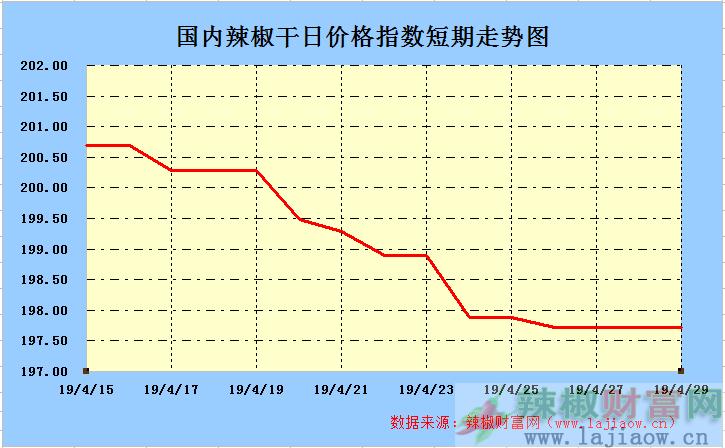 2019年4月29日辣椒干(三樱椒)日价格指数走势图