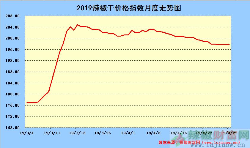 2019年4月29日辣椒干日价格指数中长期走势图