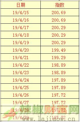 2019年4月29日辣椒干(三樱椒)日价格指数表