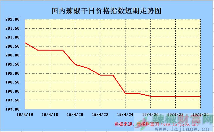 2019年5月1日辣椒干(三樱椒)日价格指数走势图