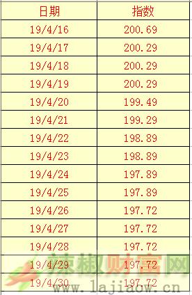 2019年5月1日辣椒干(三樱椒)日价格指数表