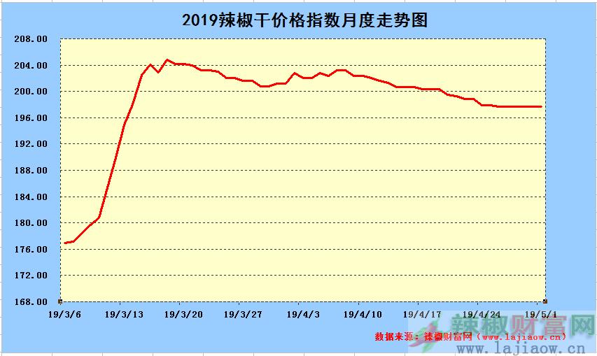 2019年5月1日辣椒干日价格指数中长期走势图