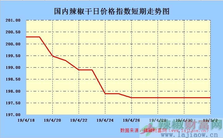 2019年5月2日辣椒干(三樱椒)日价格指数走势图