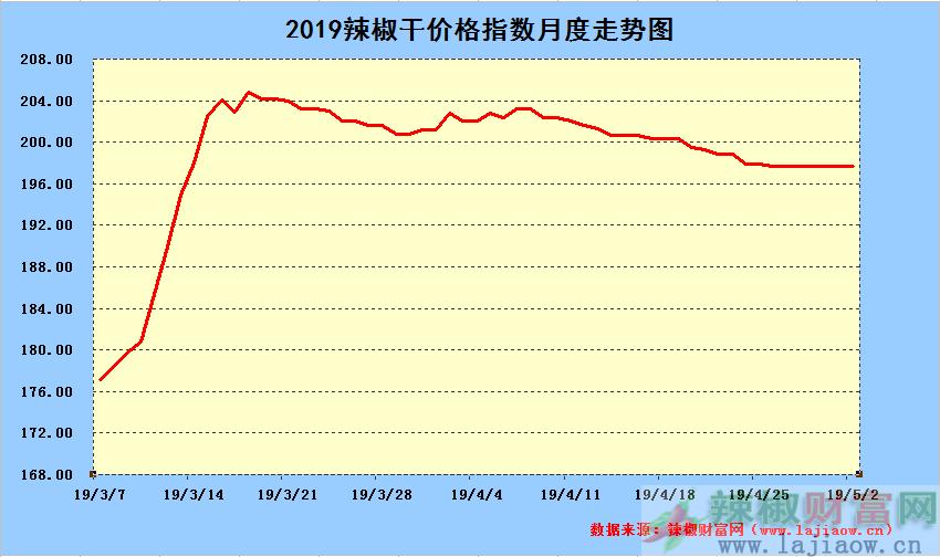 2019年5月2日辣椒干日价格指数中长期走势图