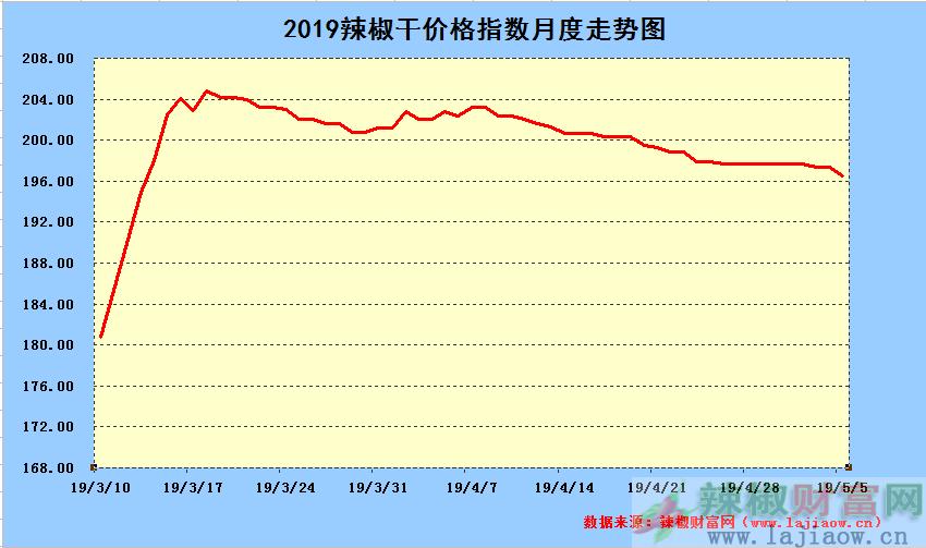 2019年5月5日辣椒干日价格指数中长期走势图