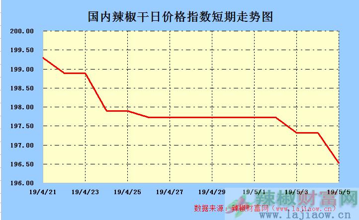 2019年5月5日辣椒干(三樱椒)日价格指数走势图