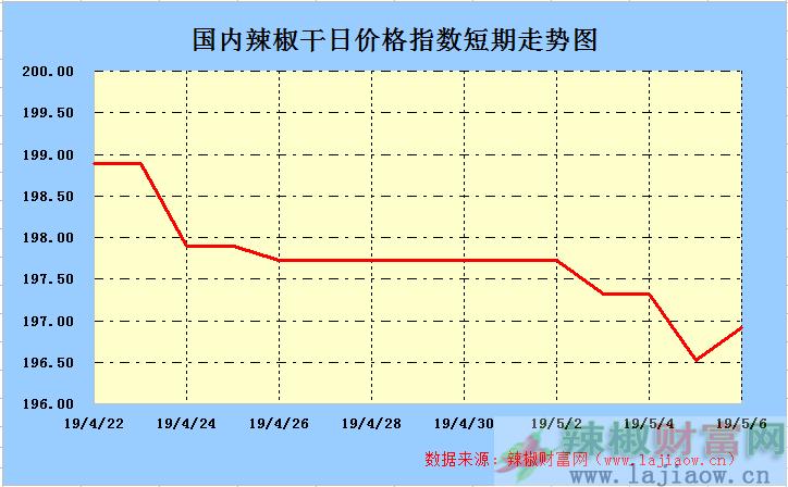 2019年5月6日辣椒干(三樱椒)日价格指数走势图