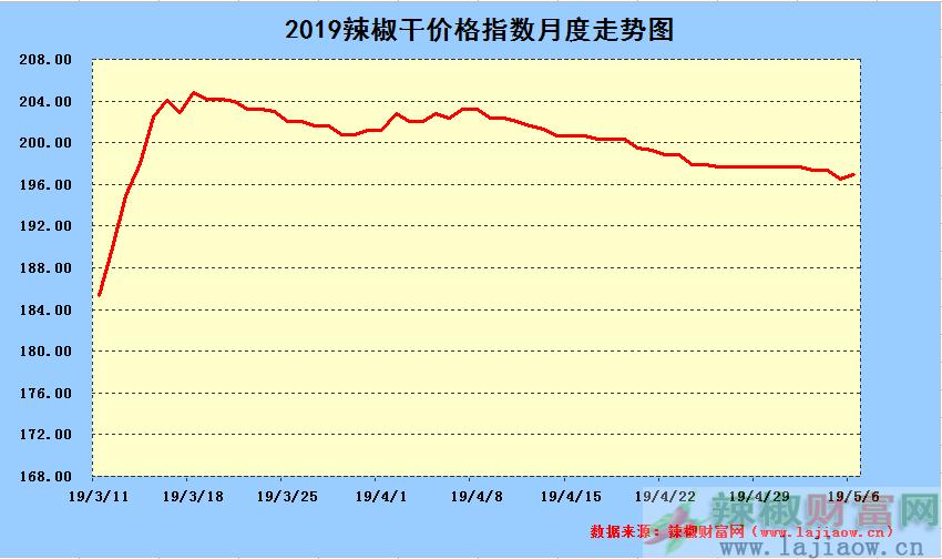 2019年5月6日辣椒干日价格指数中长期走势图