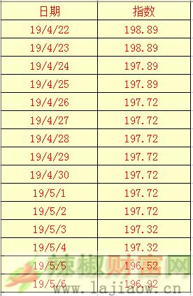 2019年5月6日辣椒干(三樱椒)日价格指数表