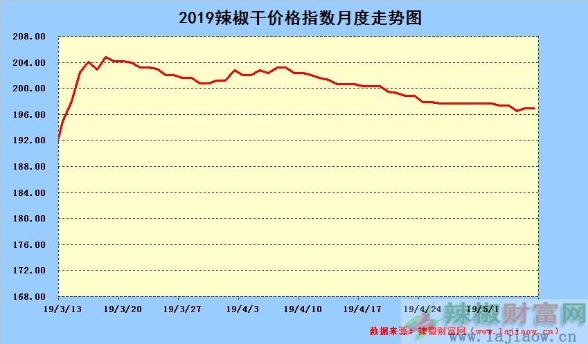 2019年5月7日辣椒干日价格指数中长期走势图