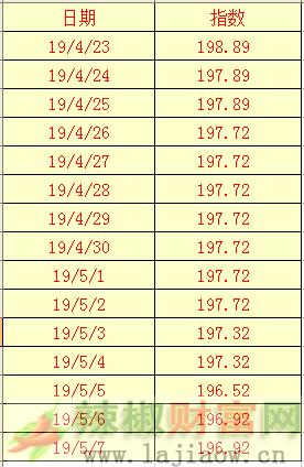 2019年5月7日辣椒干(三樱椒)日价格指数表