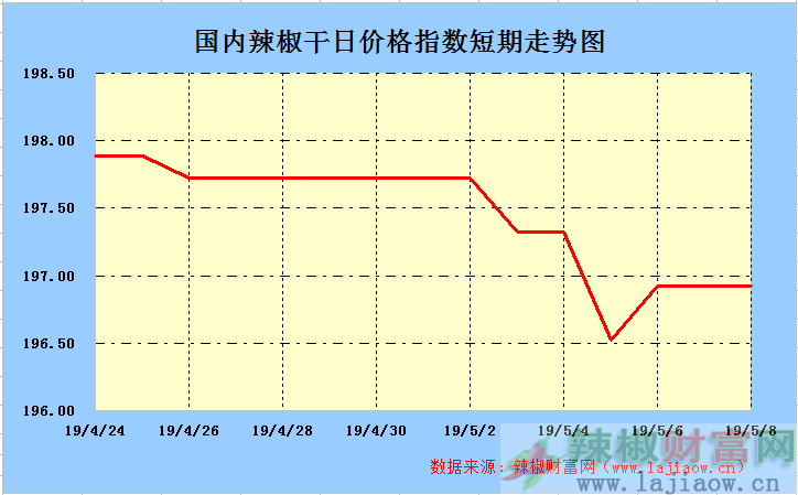 2019年5月9日辣椒干(三樱椒)日价格指数走势图
