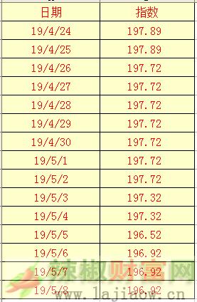 2019年5月9日辣椒干(三樱椒)日价格指数表