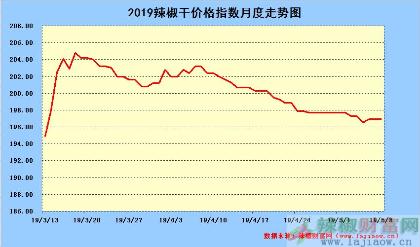2019年5月8日辣椒干日价格指数中长期走势图