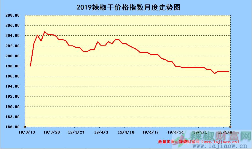 2019年5月9日辣椒干日价格指数中长期走势图