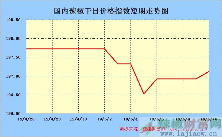 2019年5月11日辣椒干(三樱椒)日价格指数走势图