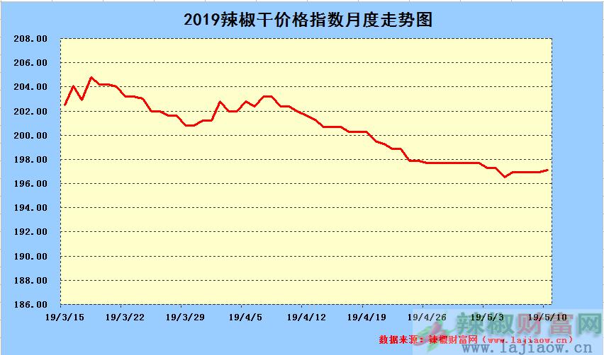 2019年5月11日辣椒干日价格指数中长期走势图