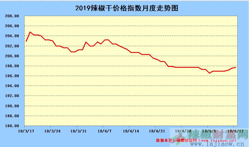 2019年5月12日辣椒干日价格指数中长期走势图