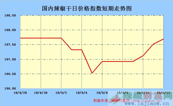 2019年5月13日辣椒干(三樱椒)日价格指数走势图