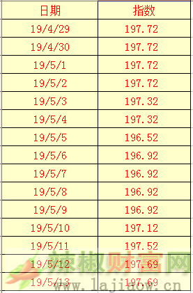 2019年5月13日辣椒干(三樱椒)日价格指数表