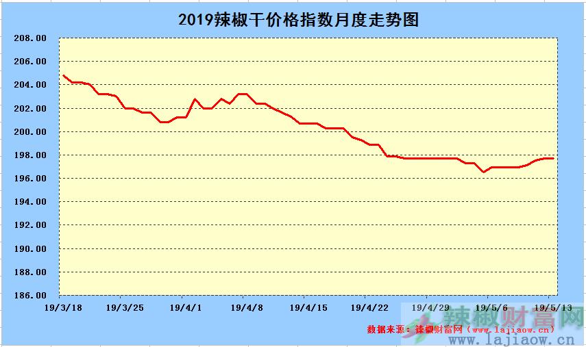 2019年5月13日辣椒干日价格指数中长期走势图