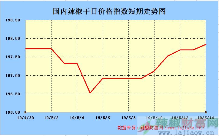 2019年5月14日辣椒干(三樱椒)日价格指数走势图
