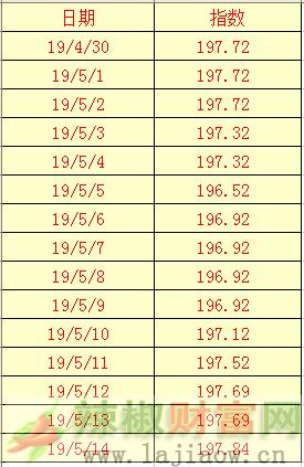 2019年5月14日辣椒干(三樱椒)日价格指数表
