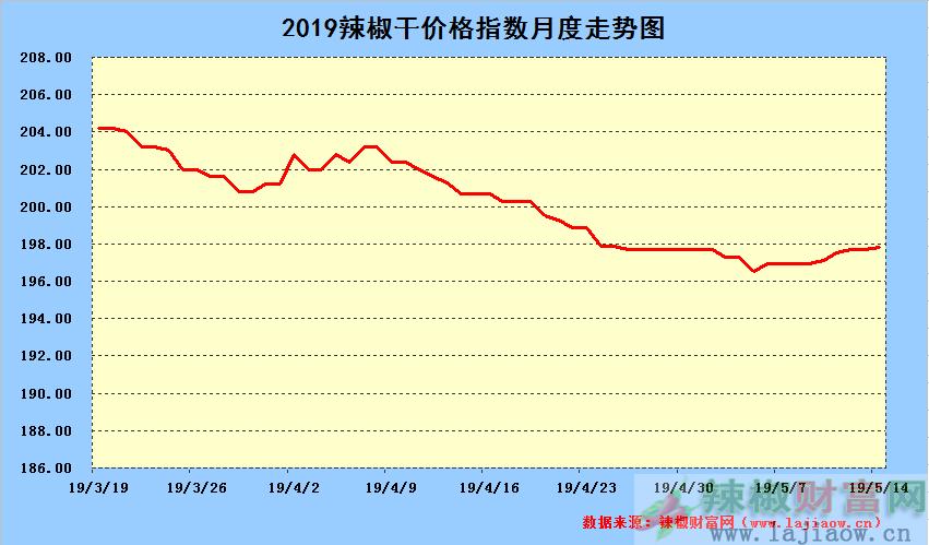 2019年5月14日辣椒干日价格指数中长期走势图