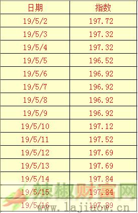 2019年5月16日辣椒干(三樱椒)日价格指数表