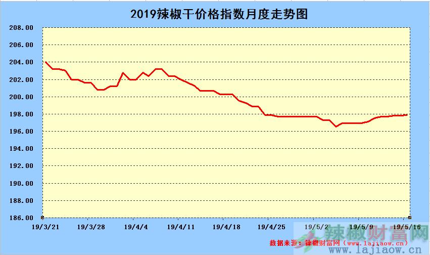2019年5月16日辣椒干日价格指数中长期走势图
