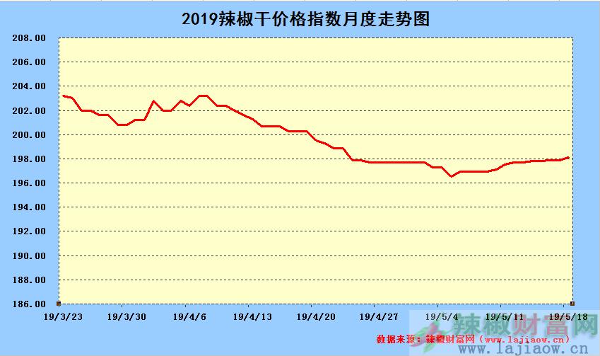 2019年5月18日辣椒干日价格指数中长期走势图