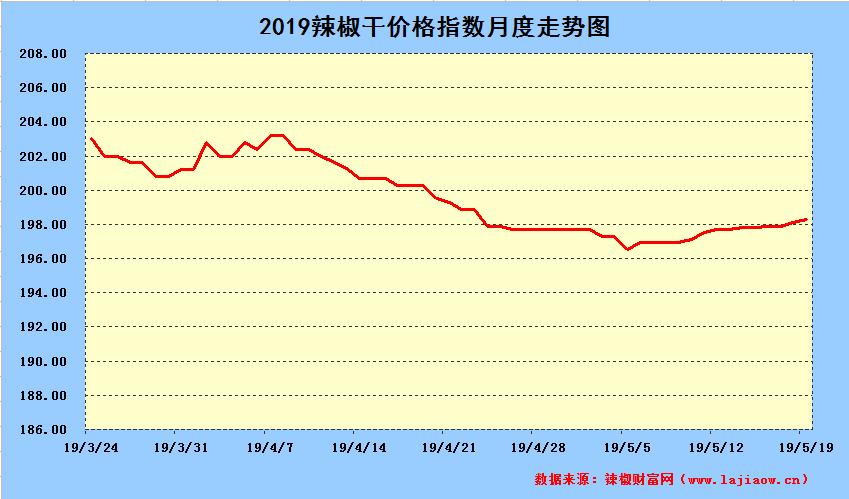 2019年5月19日辣椒干日价格指数中长期走势图