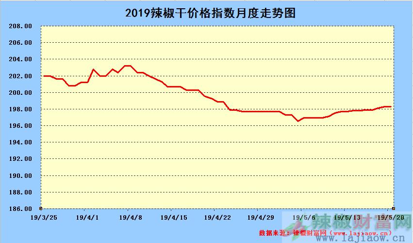 2019年5月20日辣椒干日价格指数中长期走势图