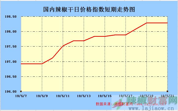 2019年5月21日辣椒干(三樱椒)日价格指数走势图