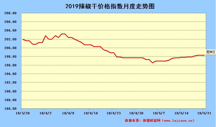 2019年5月21日辣椒干日价格指数中长期走势图