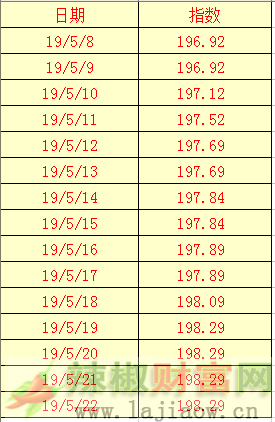 2019年5月25日辣椒干(三樱椒)日价格指数表