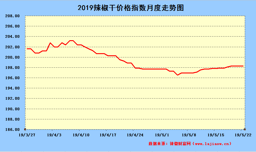 2019年5月24日辣椒干日价格指数中长期走势图