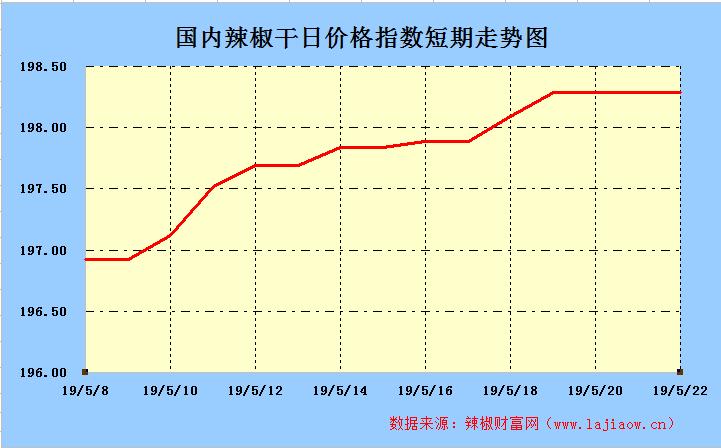 2019年5月25日辣椒干(三樱椒)日价格指数走势图