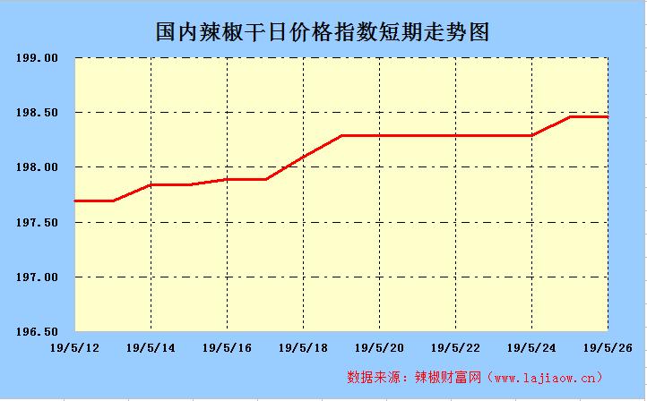 2019年5月29日辣椒干(三樱椒)日价格指数走势图