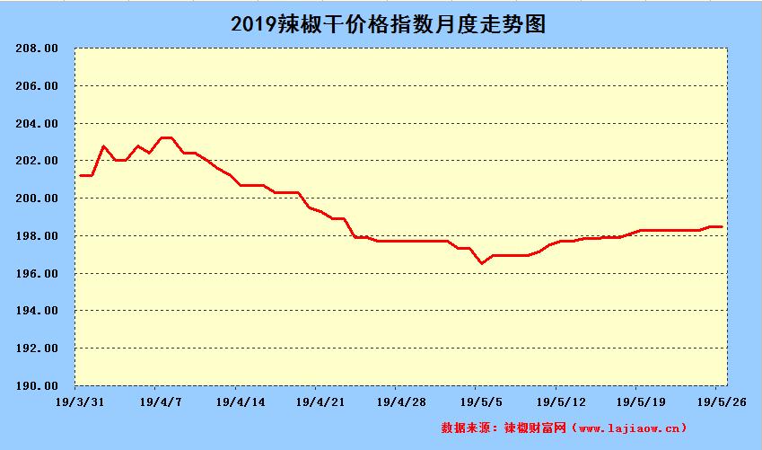 2019年5月29日辣椒干日价格指数中长期走势图