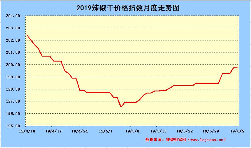 2019年6月5日辣椒干日价格指数中长期走势图