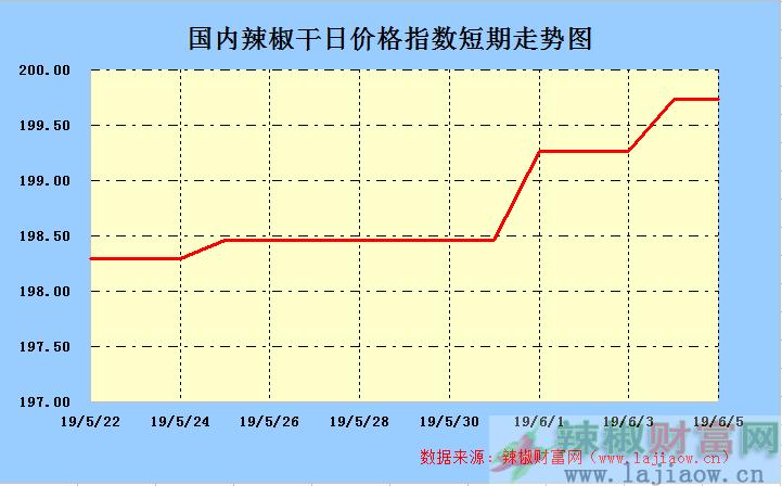 2019年6月7日辣椒干(三樱椒)日价格指数走势图