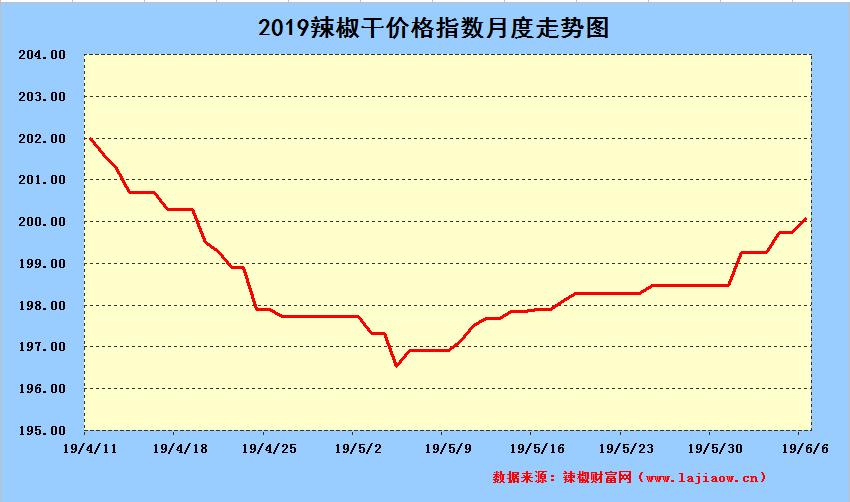 2019年6月7日辣椒干日价格指数中长期走势图