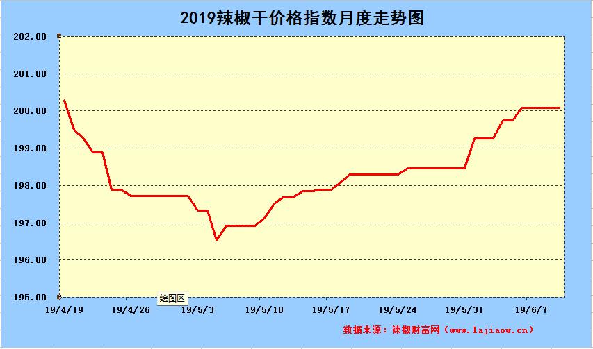 2019年6月10日辣椒干日价格指数中长期走势图