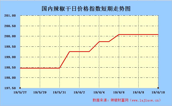 2019年6月10日辣椒干(三樱椒)日价格指数走势图