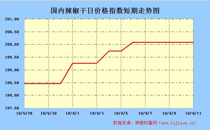 2019年6月11日辣椒干(三樱椒)日价格指数走势图