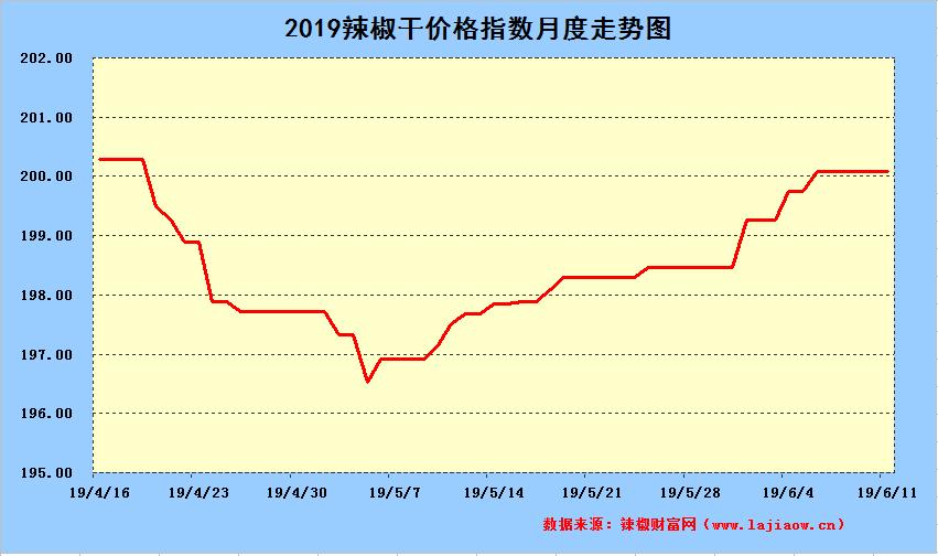 2019年6月11日辣椒干日价格指数中长期走势图