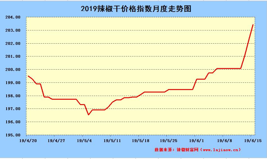 2019年9月20日辣椒干日价格指数短走势图