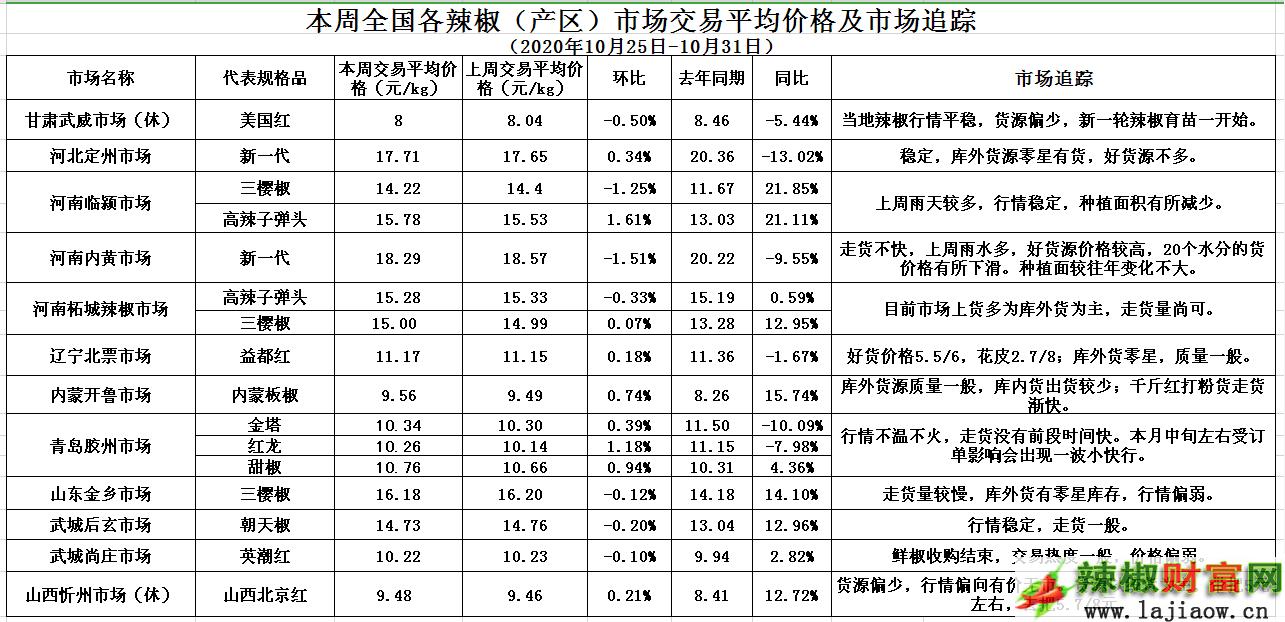 产区市场平均价格.png